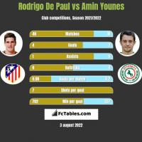 Rodrigo De Paul vs Amin Younes h2h player stats