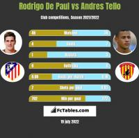 Rodrigo De Paul vs Andres Tello h2h player stats