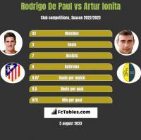 Rodrigo De Paul vs Artur Ionita h2h player stats