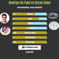 Rodrigo De Paul vs Bryan Dabo h2h player stats