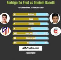 Rodrigo De Paul vs Daniele Baselli h2h player stats