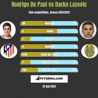 Rodrigo De Paul vs Darko Lazovic h2h player stats