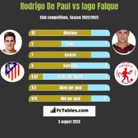 Rodrigo De Paul vs Iago Falque h2h player stats