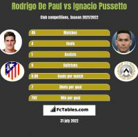Rodrigo De Paul vs Ignacio Pussetto h2h player stats