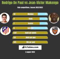 Rodrigo De Paul vs Jean-Victor Makengo h2h player stats