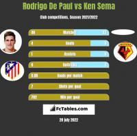 Rodrigo De Paul vs Ken Sema h2h player stats