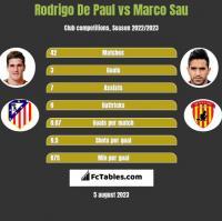 Rodrigo De Paul vs Marco Sau h2h player stats