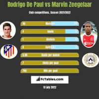 Rodrigo De Paul vs Marvin Zeegelaar h2h player stats