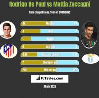 Rodrigo De Paul vs Mattia Zaccagni h2h player stats