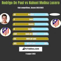 Rodrigo De Paul vs Nahuel Molina Lucero h2h player stats