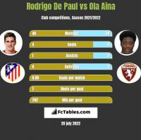 Rodrigo De Paul vs Ola Aina h2h player stats