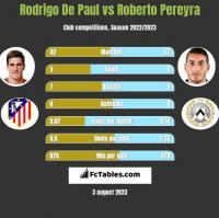Rodrigo De Paul vs Roberto Pereyra h2h player stats
