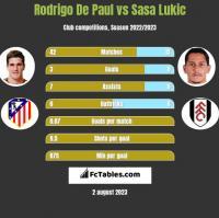 Rodrigo De Paul vs Sasa Lukic h2h player stats