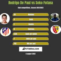 Rodrigo De Paul vs Seko Fofana h2h player stats