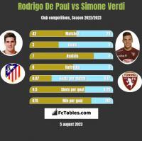 Rodrigo De Paul vs Simone Verdi h2h player stats