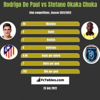 Rodrigo De Paul vs Stefano Okaka Chuka h2h player stats