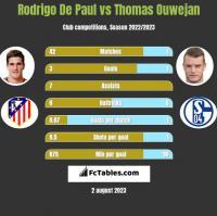 Rodrigo De Paul vs Thomas Ouwejan h2h player stats