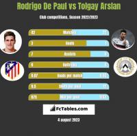 Rodrigo De Paul vs Tolgay Arslan h2h player stats