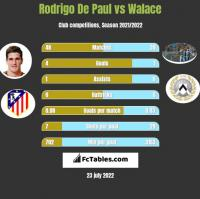 Rodrigo De Paul vs Walace h2h player stats