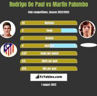 Rodrigo De Paul vs Martin Palumbo h2h player stats