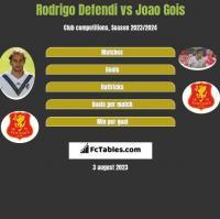 Rodrigo Defendi vs Joao Gois h2h player stats