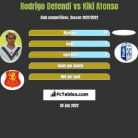 Rodrigo Defendi vs Kiki Afonso h2h player stats