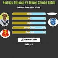 Rodrigo Defendi vs Mama Samba Balde h2h player stats