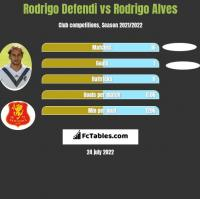 Rodrigo Defendi vs Rodrigo Alves h2h player stats