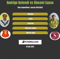 Rodrigo Defendi vs Vincent Sasso h2h player stats