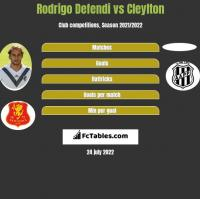 Rodrigo Defendi vs Cleylton h2h player stats