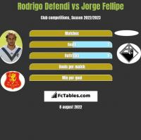Rodrigo Defendi vs Jorge Fellipe h2h player stats