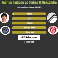Rodrigo Dourado vs Andres D'Alessandro h2h player stats