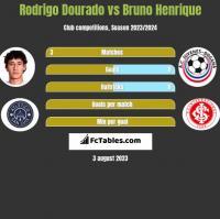 Rodrigo Dourado vs Bruno Henrique h2h player stats