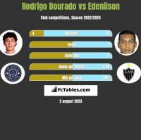 Rodrigo Dourado vs Edenilson h2h player stats