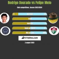 Rodrigo Dourado vs Felipe Melo h2h player stats
