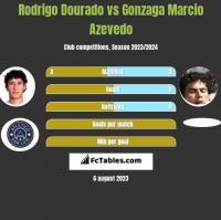 Rodrigo Dourado vs Gonzaga Marcio Azevedo h2h player stats