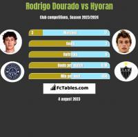 Rodrigo Dourado vs Hyoran h2h player stats