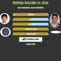 Rodrigo Dourado vs Jean h2h player stats