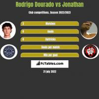 Rodrigo Dourado vs Jonathan h2h player stats