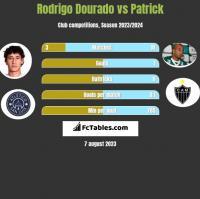 Rodrigo Dourado vs Patrick h2h player stats