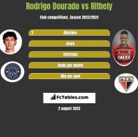 Rodrigo Dourado vs Rithely h2h player stats
