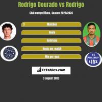 Rodrigo Dourado vs Rodrigo h2h player stats