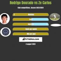 Rodrigo Dourado vs Ze Carlos h2h player stats
