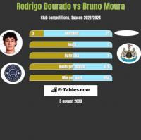 Rodrigo Dourado vs Bruno Moura h2h player stats
