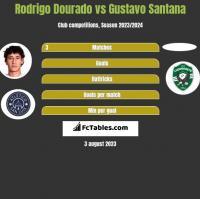 Rodrigo Dourado vs Gustavo Santana h2h player stats