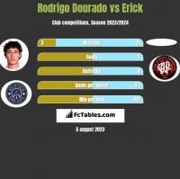 Rodrigo Dourado vs Erick h2h player stats