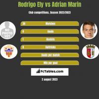 Rodrigo Ely vs Adrian Marin h2h player stats