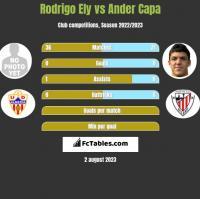 Rodrigo Ely vs Ander Capa h2h player stats