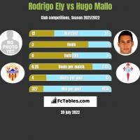 Rodrigo Ely vs Hugo Mallo h2h player stats