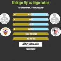 Rodrigo Ely vs Inigo Lekue h2h player stats